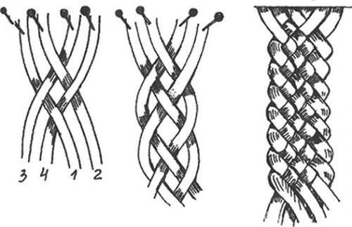 Французская коса, схема